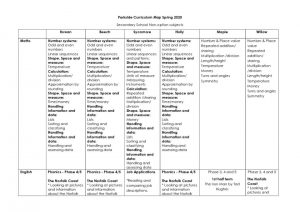 thumbnail of Spring Term Curriculum Map 2020